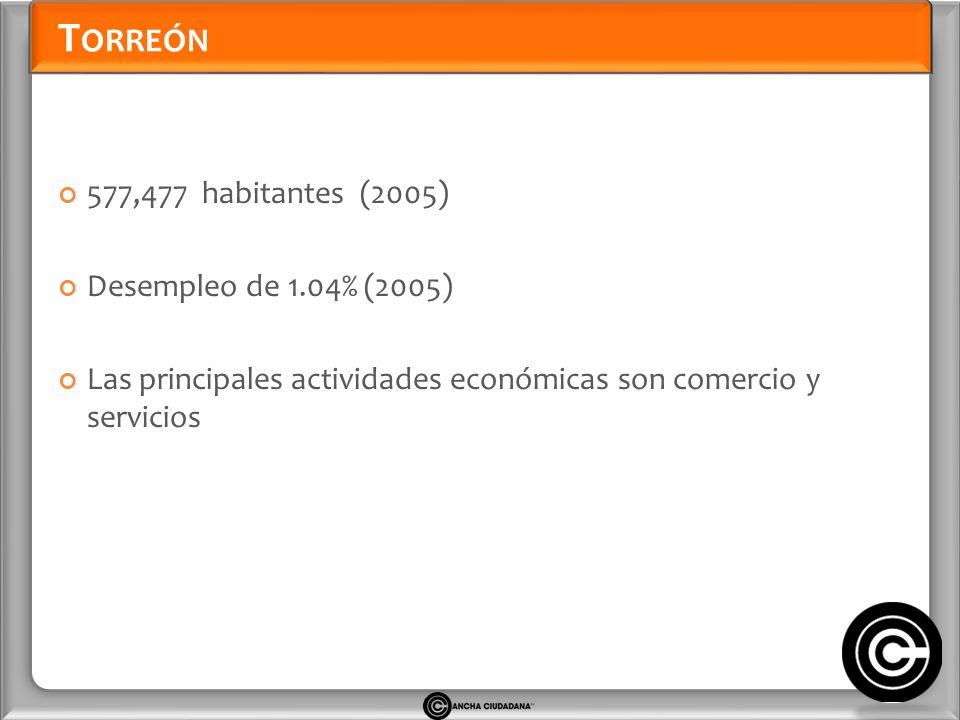 T ORREÓN 577,477 habitantes (2005) Desempleo de 1.04% (2005) Las principales actividades económicas son comercio y servicios