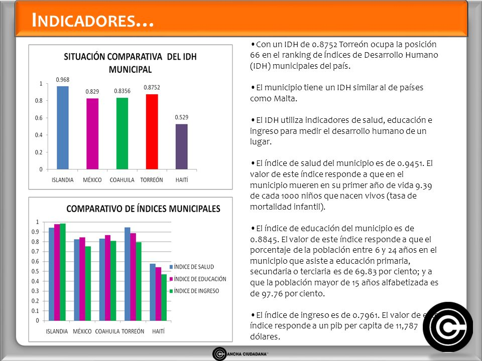 I NDICADORES … Con un IDH de 0.8752 Torreón ocupa la posición 66 en el ranking de Índices de Desarrollo Humano (IDH) municipales del país.