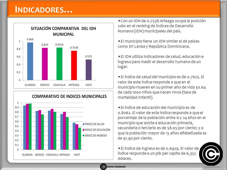 I NDICADORES … Con un IDH de 0.7538 Arteaga ocupa la posición 1280 en el ranking de Índices de Desarrollo Humano (IDH) municipales del país.