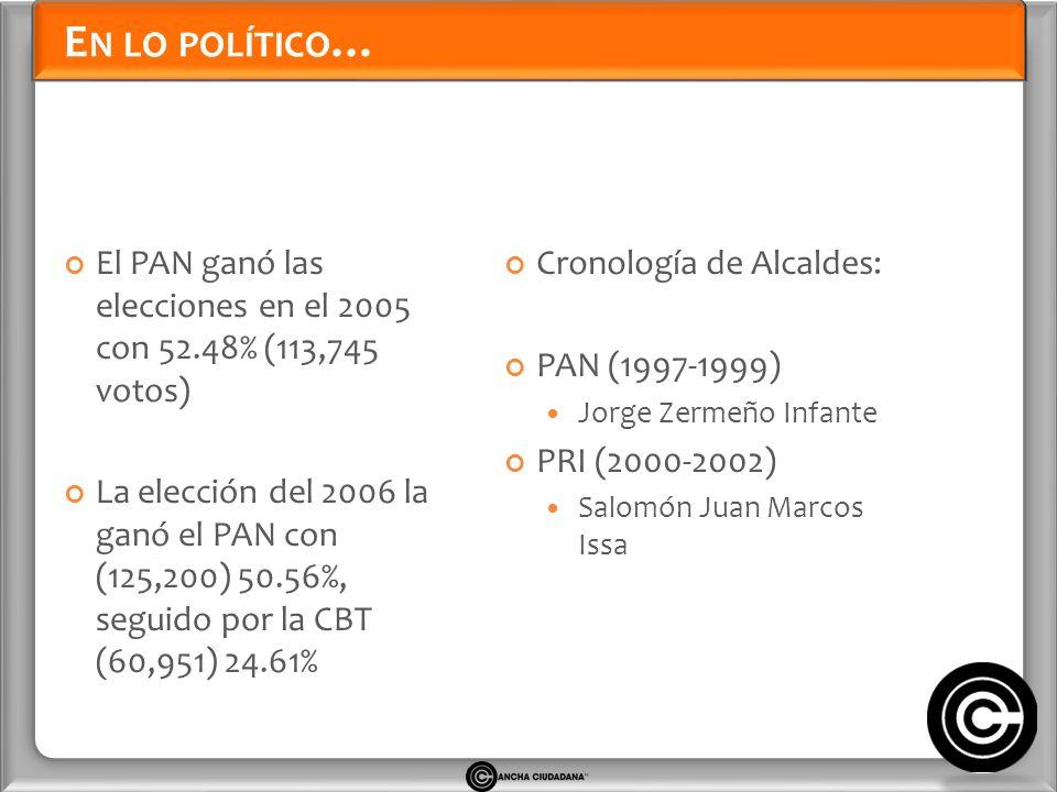 E N LO POLÍTICO … El PAN ganó las elecciones en el 2005 con 52.48% (113,745 votos) La elección del 2006 la ganó el PAN con (125,200) 50.56%, seguido por la CBT (60,951) 24.61% Cronología de Alcaldes: PAN (1997-1999) Jorge Zermeño Infante PRI (2000-2002) Salomón Juan Marcos Issa