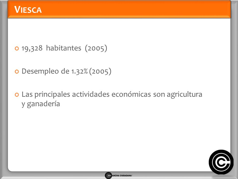 V IESCA 19,328 habitantes (2005) Desempleo de 1.32% (2005) Las principales actividades económicas son agricultura y ganadería