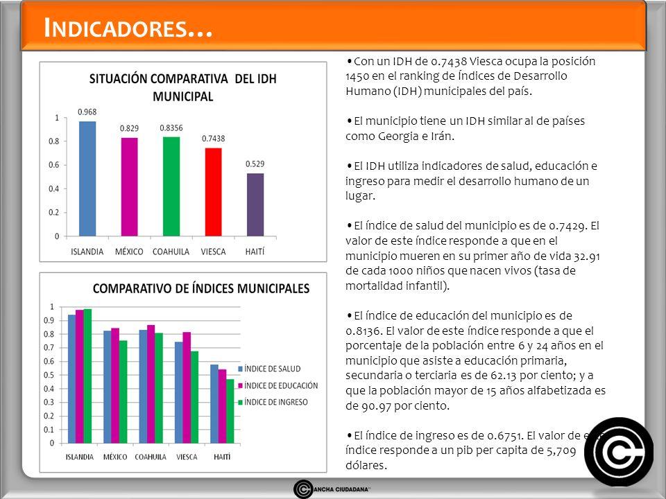I NDICADORES … Con un IDH de 0.7438 Viesca ocupa la posición 1450 en el ranking de Índices de Desarrollo Humano (IDH) municipales del país.