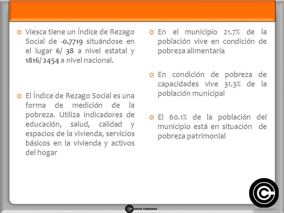 Viesca tiene un Índice de Rezago Social de -0.7719 situándose en el lugar 6/ 38 a nivel estatal y 1816/ 2454 a nivel nacional.