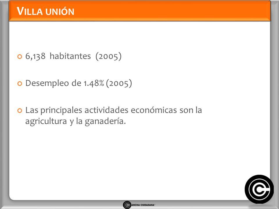 V ILLA UNIÓN 6,138 habitantes (2005) Desempleo de 1.48% (2005) Las principales actividades económicas son la agricultura y la ganadería.