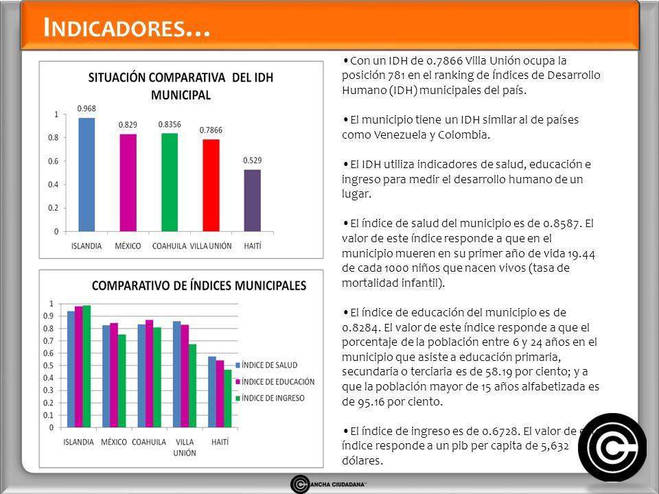 I NDICADORES … Con un IDH de 0.7866 Villa Unión ocupa la posición 781 en el ranking de Índices de Desarrollo Humano (IDH) municipales del país.