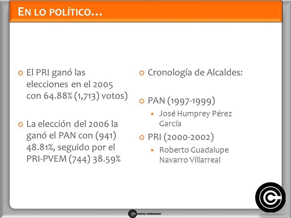 E N LO POLÍTICO … El PRI ganó las elecciones en el 2005 con 64.88% (1,713) votos) La elección del 2006 la ganó el PAN con (941) 48.81%, seguido por el PRI-PVEM (744) 38.59% Cronología de Alcaldes: PAN (1997-1999) José Humprey Pérez García PRI (2000-2002) Roberto Guadalupe Navarro Villarreal