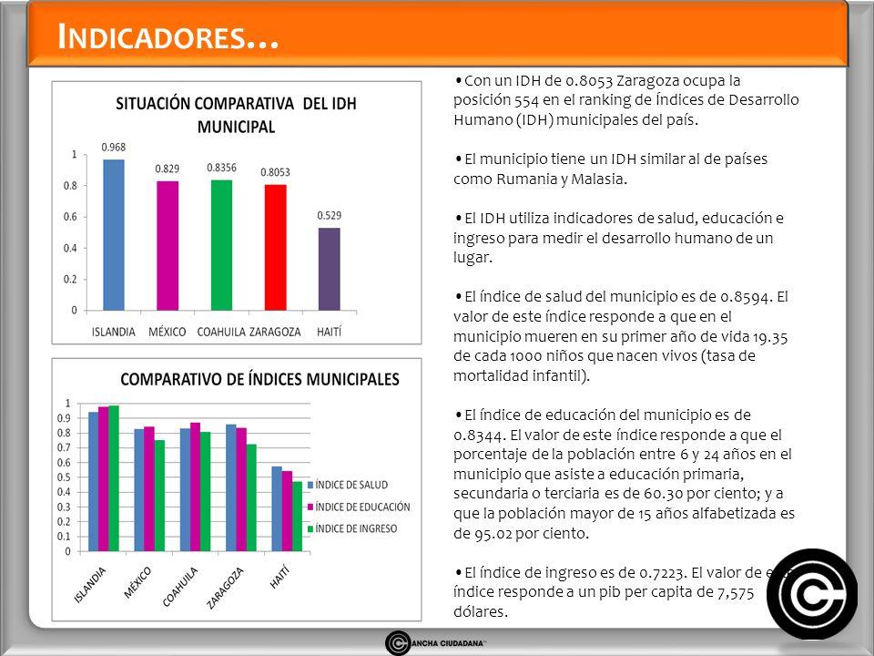 I NDICADORES … Con un IDH de 0.8053 Zaragoza ocupa la posición 554 en el ranking de Índices de Desarrollo Humano (IDH) municipales del país.