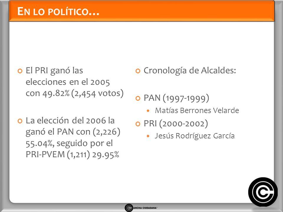 E N LO POLÍTICO … El PRI ganó las elecciones en el 2005 con 49.82% (2,454 votos) La elección del 2006 la ganó el PAN con (2,226) 55.04%, seguido por el PRI-PVEM (1,211) 29.95% Cronología de Alcaldes: PAN (1997-1999) Matías Berrones Velarde PRI (2000-2002) Jesús Rodríguez García