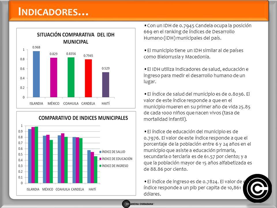 I NDICADORES … Con un IDH de 0.7945 Candela ocupa la posición 669 en el ranking de Índices de Desarrollo Humano (IDH) municipales del país.