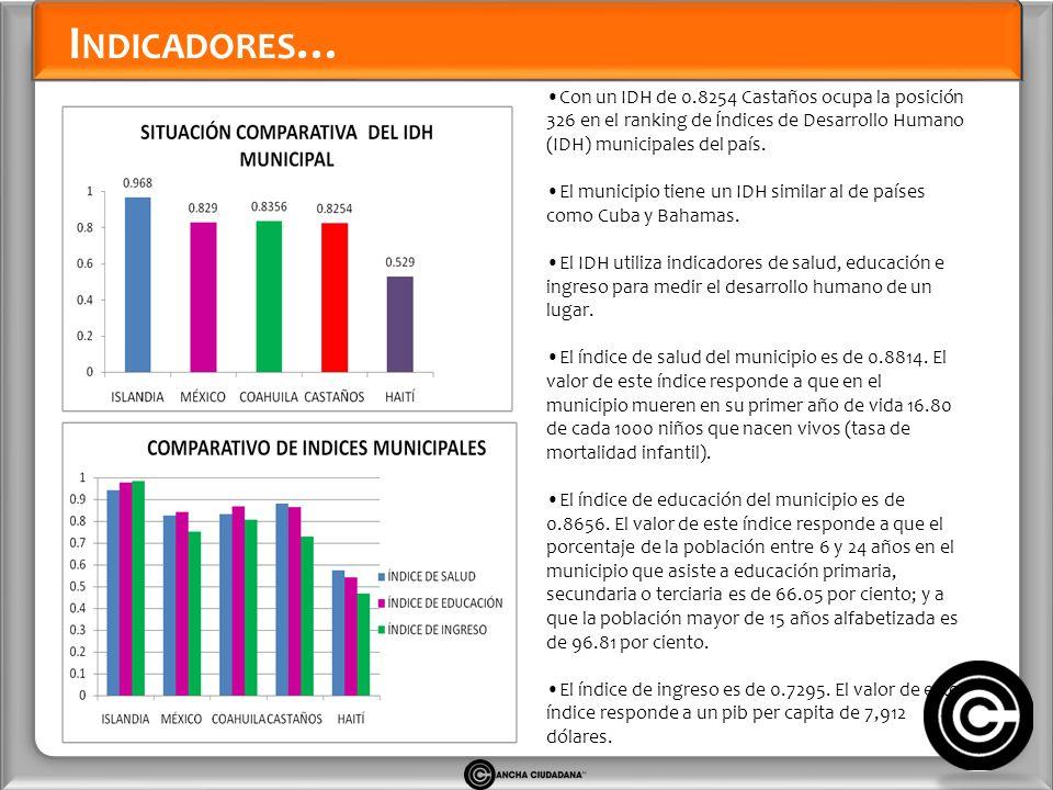 I NDICADORES … Con un IDH de 0.8254 Castaños ocupa la posición 326 en el ranking de Índices de Desarrollo Humano (IDH) municipales del país.
