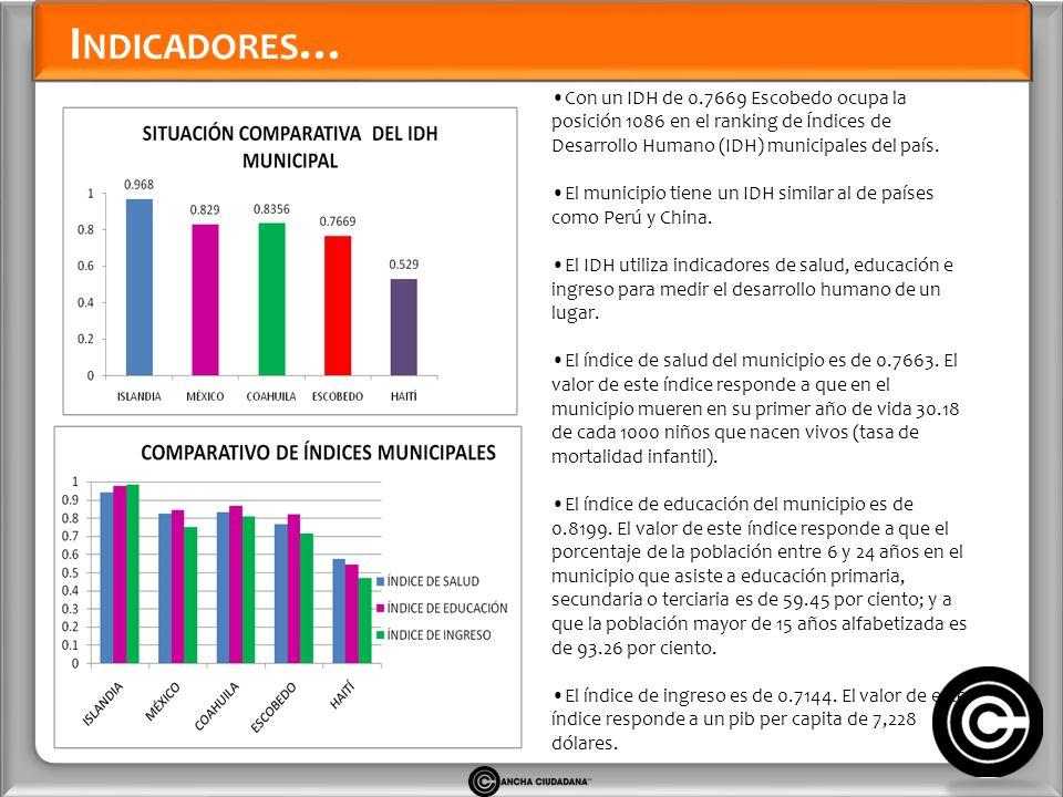 I NDICADORES … Con un IDH de 0.7669 Escobedo ocupa la posición 1086 en el ranking de Índices de Desarrollo Humano (IDH) municipales del país.