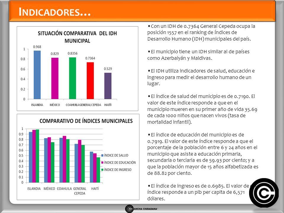 I NDICADORES … Con un IDH de 0.7364 General Cepeda ocupa la posición 1557 en el ranking de Índices de Desarrollo Humano (IDH) municipales del país.