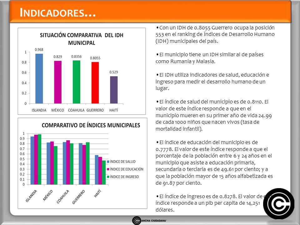 I NDICADORES … Con un IDH de 0.8055 Guerrero ocupa la posición 553 en el ranking de Índices de Desarrollo Humano (IDH) municipales del país.