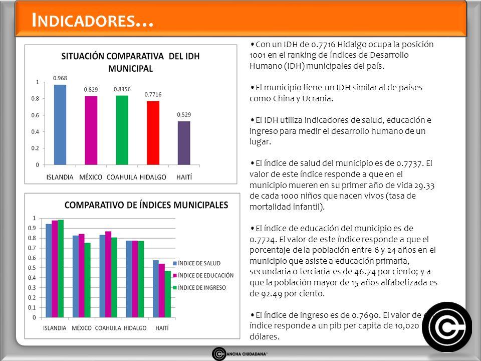 I NDICADORES … Con un IDH de 0.7716 Hidalgo ocupa la posición 1001 en el ranking de Índices de Desarrollo Humano (IDH) municipales del país.