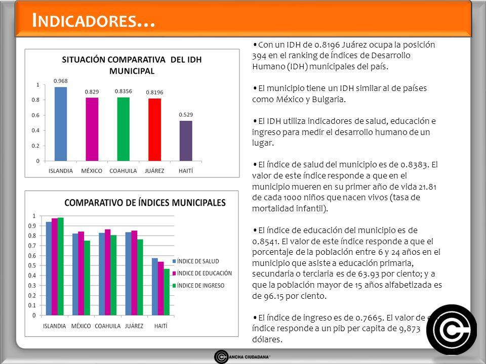 I NDICADORES … Con un IDH de 0.8196 Juárez ocupa la posición 394 en el ranking de Índices de Desarrollo Humano (IDH) municipales del país.