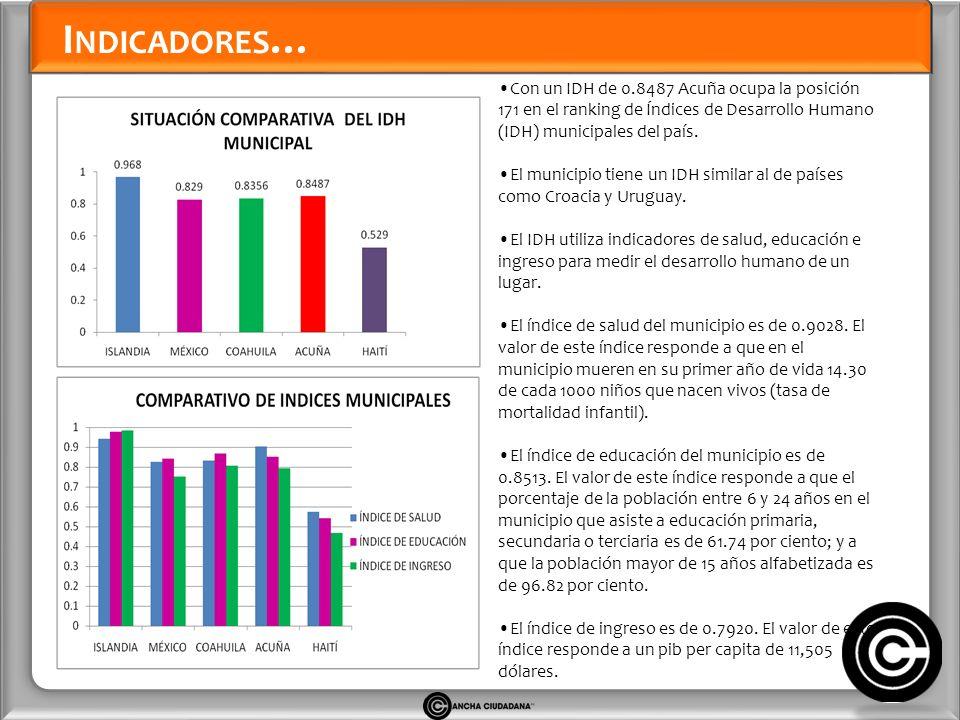 Acuña tiene un Índice de Rezago Social de -1.3143 situándose en el lugar 20/ 38 a nivel estatal y 2267/ 2454 a nivel nacional.