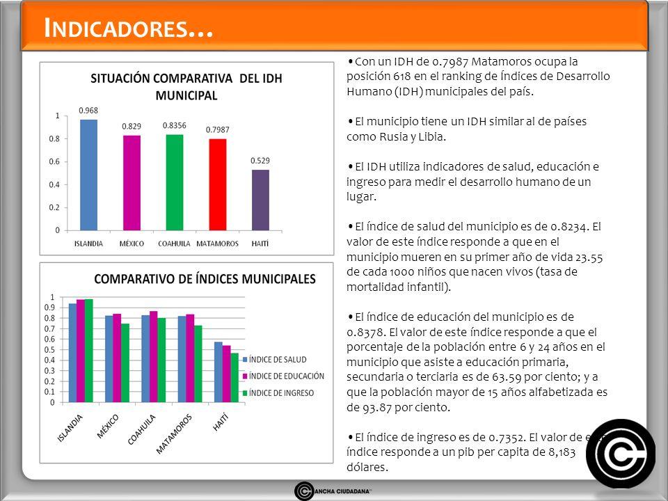 I NDICADORES … Con un IDH de 0.7987 Matamoros ocupa la posición 618 en el ranking de Índices de Desarrollo Humano (IDH) municipales del país.