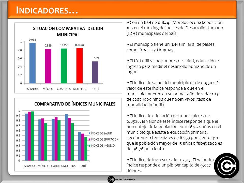 I NDICADORES … Con un IDH de 0.8448 Morelos ocupa la posición 195 en el ranking de Índices de Desarrollo Humano (IDH) municipales del país.