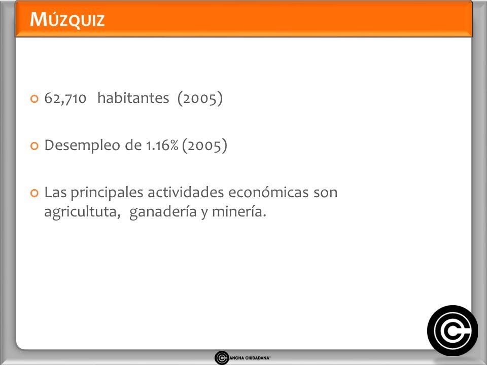 M ÚZQUIZ 62,710 habitantes (2005) Desempleo de 1.16% (2005) Las principales actividades económicas son agricultuta, ganadería y minería.