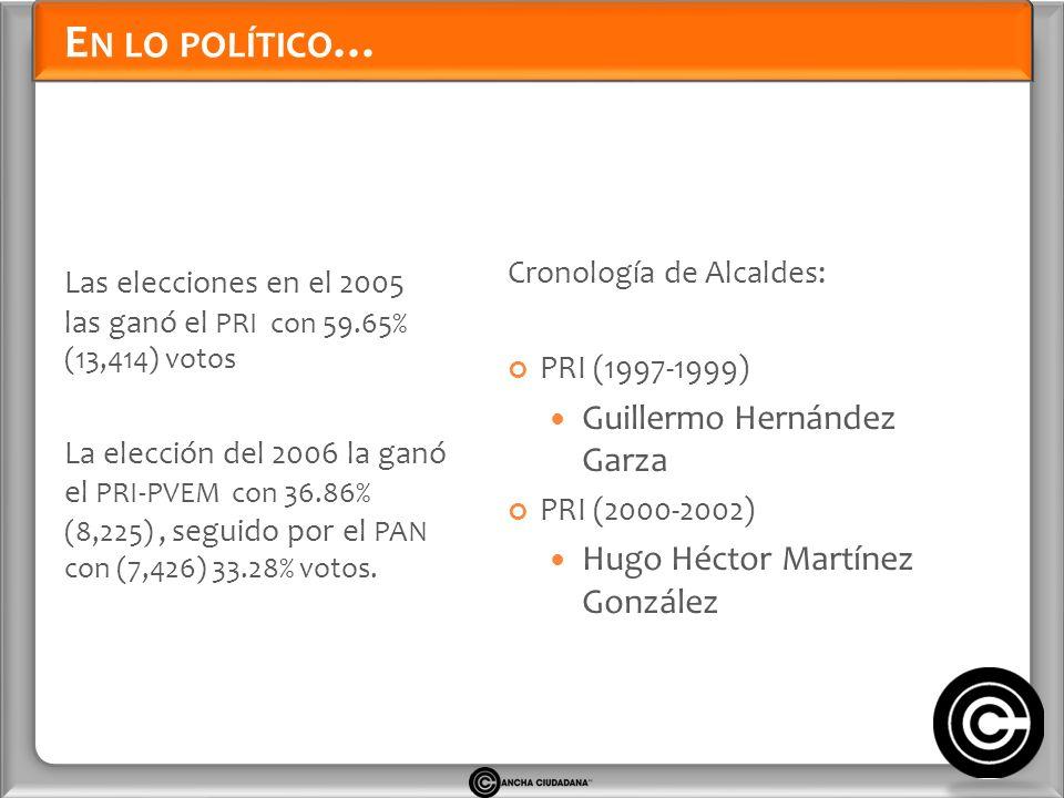 E N LO POLÍTICO … Las elecciones en el 2005 las ganó el PRI con 59.65% (13,414) votos La elección del 2006 la ganó el PRI-PVEM con 36.86% (8,225), seguido por el PAN con (7,426) 33.28% votos.