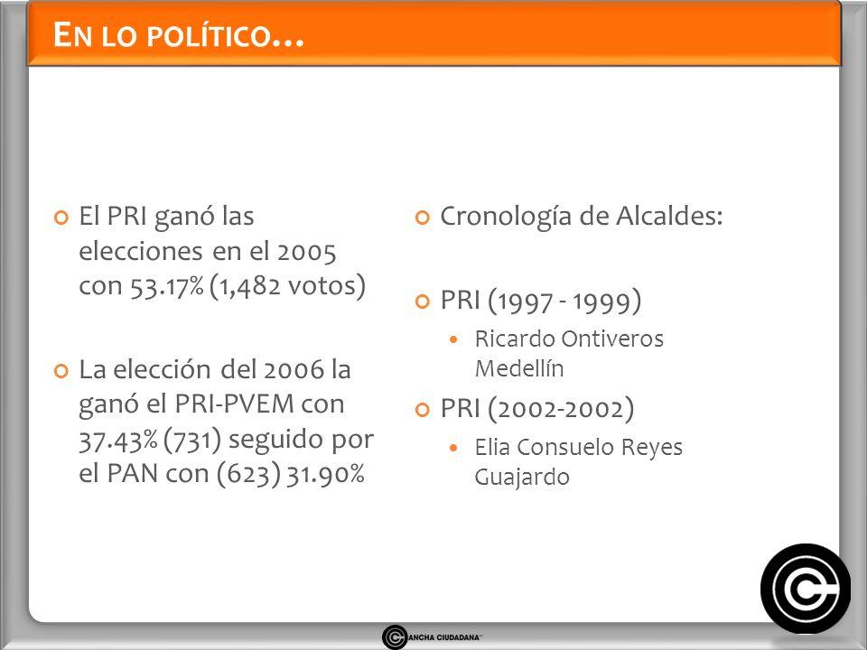 E N LO POLÍTICO … El PRI ganó las elecciones en el 2005 con 53.17% (1,482 votos) La elección del 2006 la ganó el PRI-PVEM con 37.43% (731) seguido por el PAN con (623) 31.90% Cronología de Alcaldes: PRI (1997 - 1999) Ricardo Ontiveros Medellín PRI (2002-2002) Elia Consuelo Reyes Guajardo