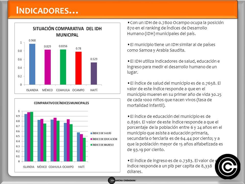 I NDICADORES … Con un IDH de 0.7800 Ocampo ocupa la posición 870 en el ranking de Índices de Desarrollo Humano (IDH) municipales del país.