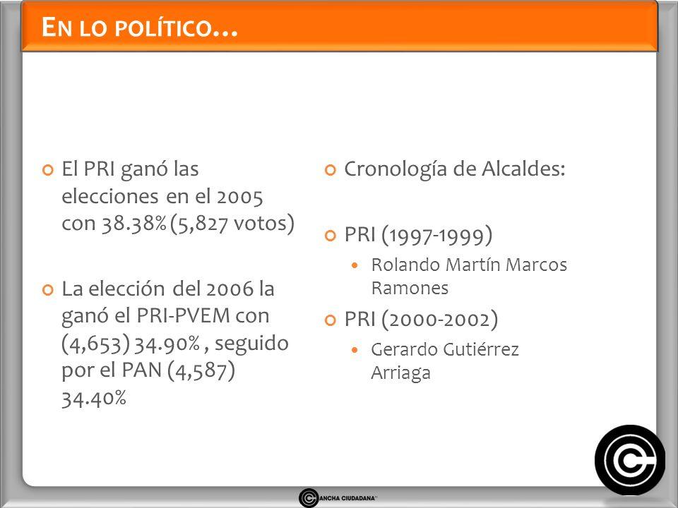 E N LO POLÍTICO … El PRI ganó las elecciones en el 2005 con 38.38% (5,827 votos) La elección del 2006 la ganó el PRI-PVEM con (4,653) 34.90%, seguido por el PAN (4,587) 34.40% Cronología de Alcaldes: PRI (1997-1999) Rolando Martín Marcos Ramones PRI (2000-2002) Gerardo Gutiérrez Arriaga
