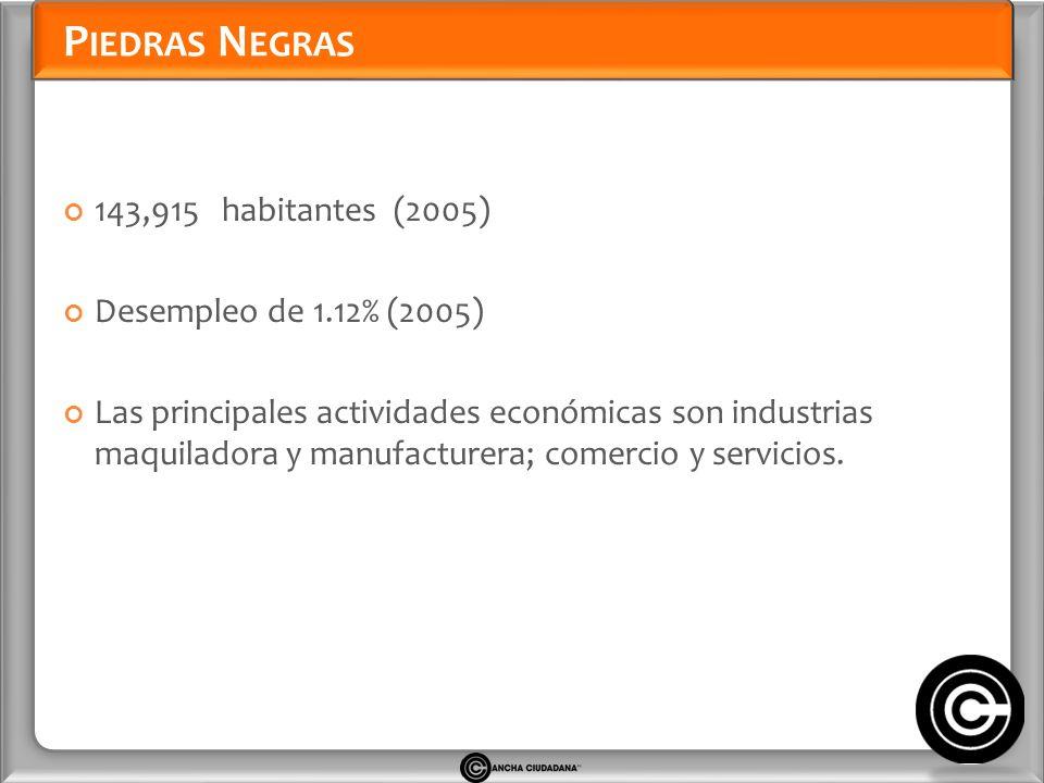 P IEDRAS N EGRAS 143,915 habitantes (2005) Desempleo de 1.12% (2005) Las principales actividades económicas son industrias maquiladora y manufacturera; comercio y servicios.