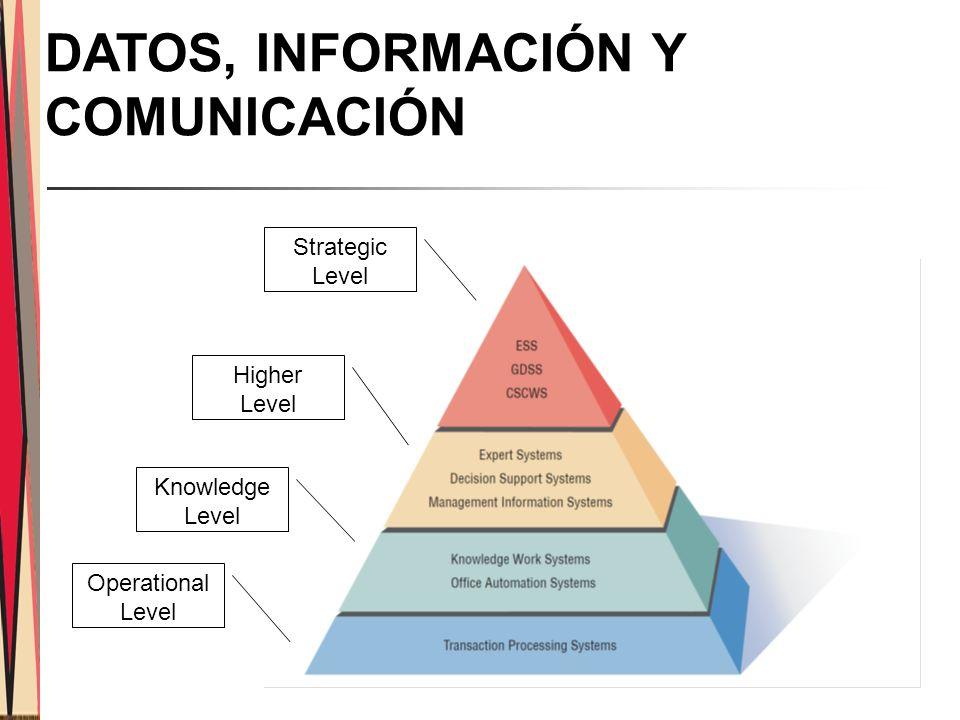 Strategic Level Operational Level Knowledge Level Higher Level