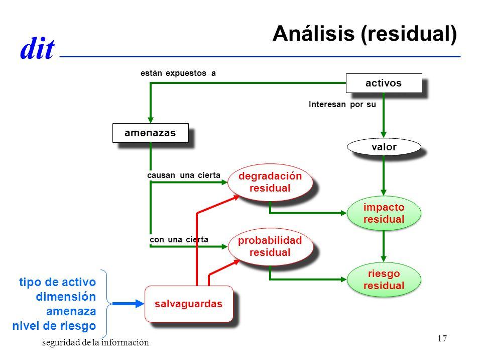 dit Análisis (residual) activos amenazas probabilidad residual probabilidad residual impacto residual impacto residual valor riesgo residual riesgo re