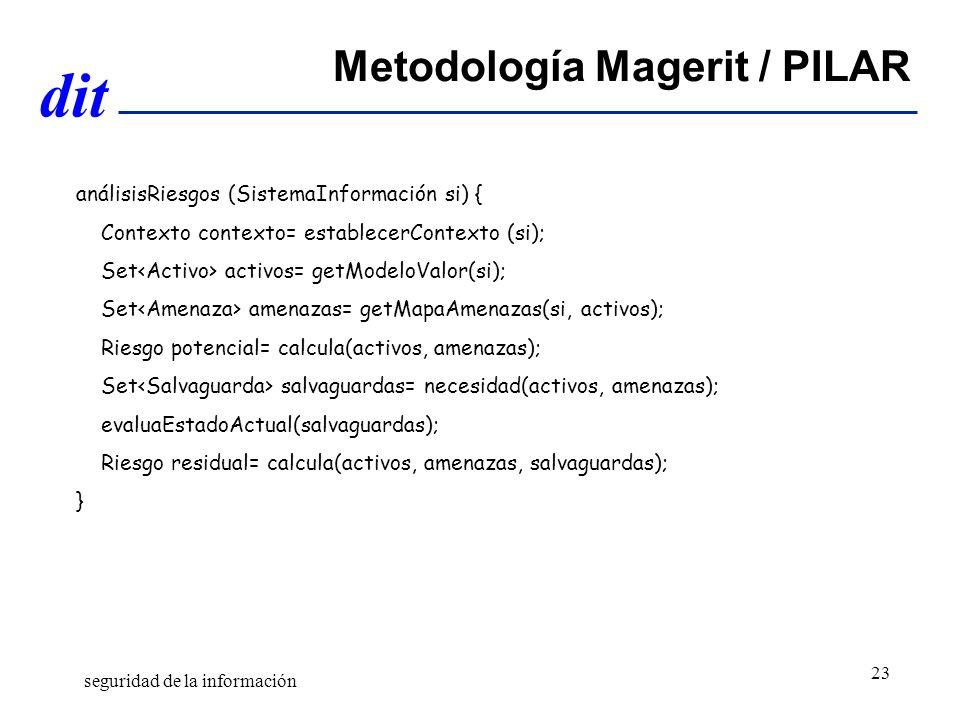 dit Metodología Magerit / PILAR análisisRiesgos (SistemaInformación si) { Contexto contexto= establecerContexto (si); Set activos= getModeloValor(si); Set amenazas= getMapaAmenazas(si, activos); Riesgo potencial= calcula(activos, amenazas); Set salvaguardas= necesidad(activos, amenazas); evaluaEstadoActual(salvaguardas); Riesgo residual= calcula(activos, amenazas, salvaguardas); } seguridad de la información 23