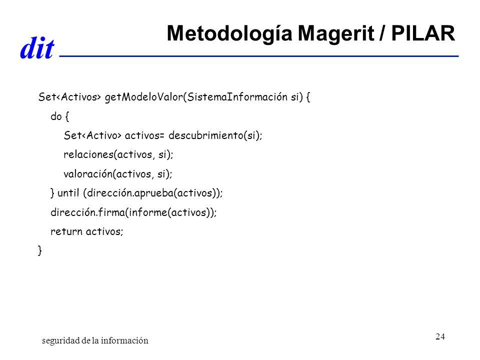dit Metodología Magerit / PILAR Set getModeloValor(SistemaInformación si) { do { Set activos= descubrimiento(si); relaciones(activos, si); valoración(