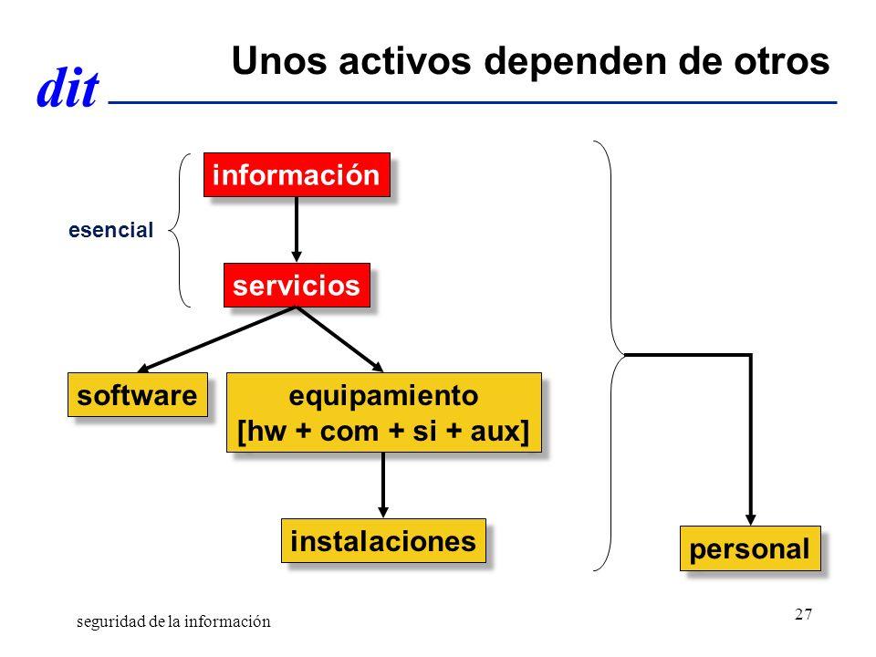 dit Unos activos dependen de otros servicios software equipamiento [hw + com + si + aux] equipamiento [hw + com + si + aux] personal instalaciones información esencial seguridad de la información 27