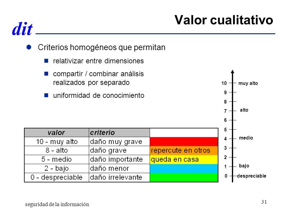 dit Valor cualitativo Criterios homogéneos que permitan relativizar entre dimensiones compartir / combinar análisis realizados por separado uniformidad de conocimiento 9 7 6 4 1 8 alto 5 medio 3 2 bajo despreciable0 10 muy alto seguridad de la información 31