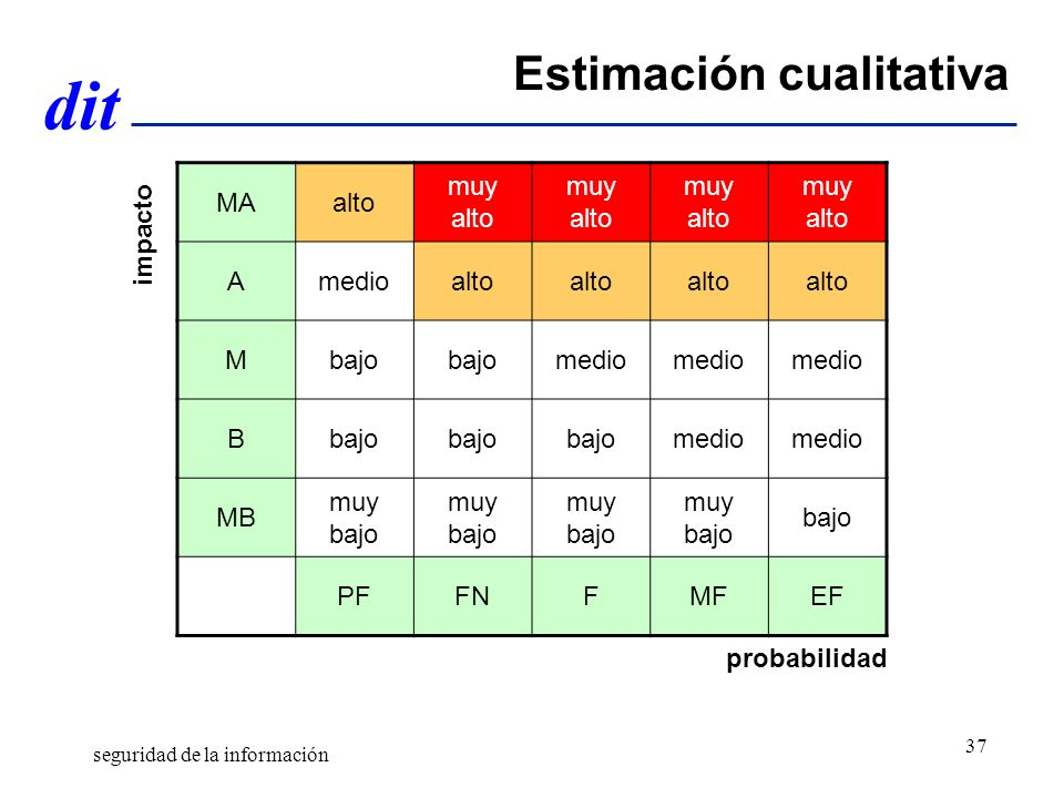 dit Estimación cualitativa MAalto muy alto Amedioalto Mbajo medio Bbajo medio MB muy bajo bajo PFFNFMFEF impacto probabilidad seguridad de la información 37