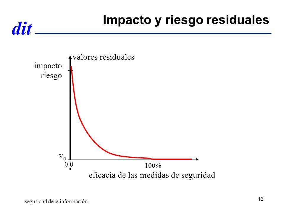 dit Impacto y riesgo residuales valores residuales v0v0 eficacia de las medidas de seguridad 0.0 100% impacto riesgo seguridad de la información 42