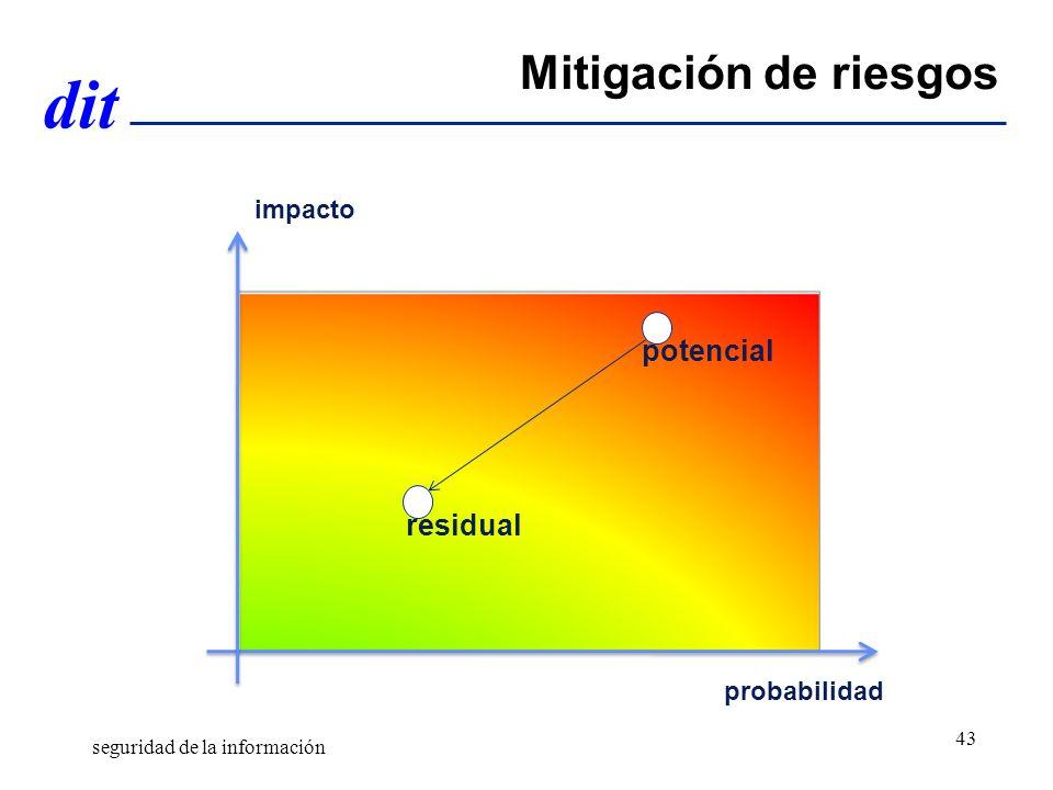 dit probabilidad impacto Mitigación de riesgos potencial residual seguridad de la información 43