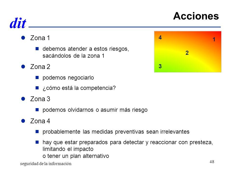 dit Acciones Zona 1 debemos atender a estos riesgos, sacándolos de la zona 1 Zona 2 podemos negociarlo ¿cómo está la competencia.