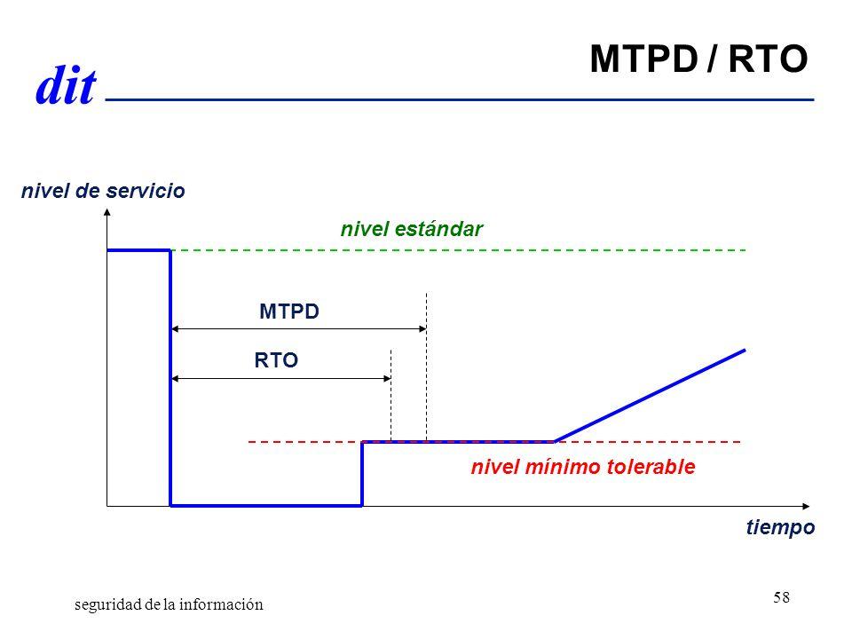 dit MTPD / RTO nivel de servicio tiempo MTPD RTO nivel estándar nivel mínimo tolerable seguridad de la información 58