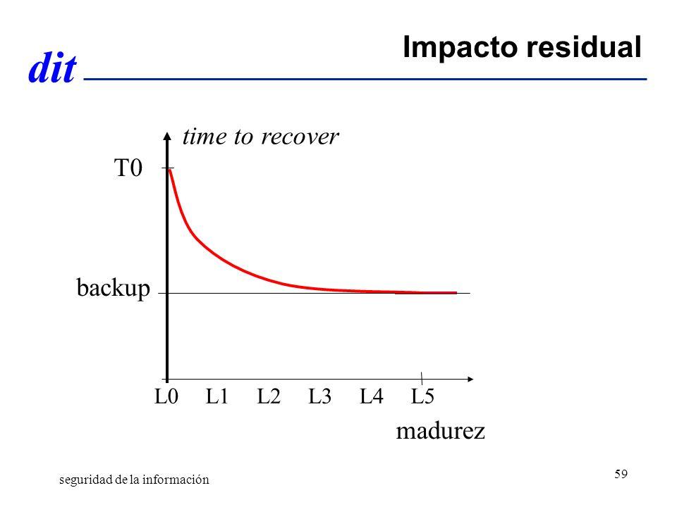 dit Impacto residual time to recover madurez L0L5 T0 backup L4L3L2L1 seguridad de la información 59