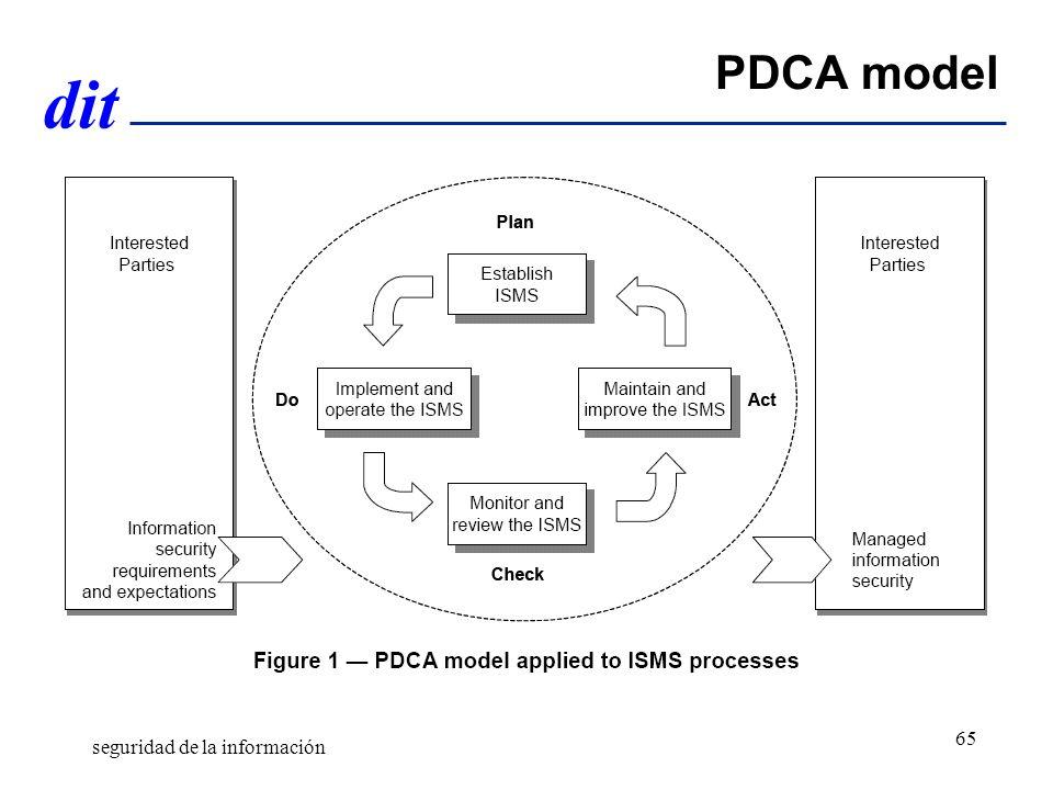 dit PDCA model seguridad de la información 65
