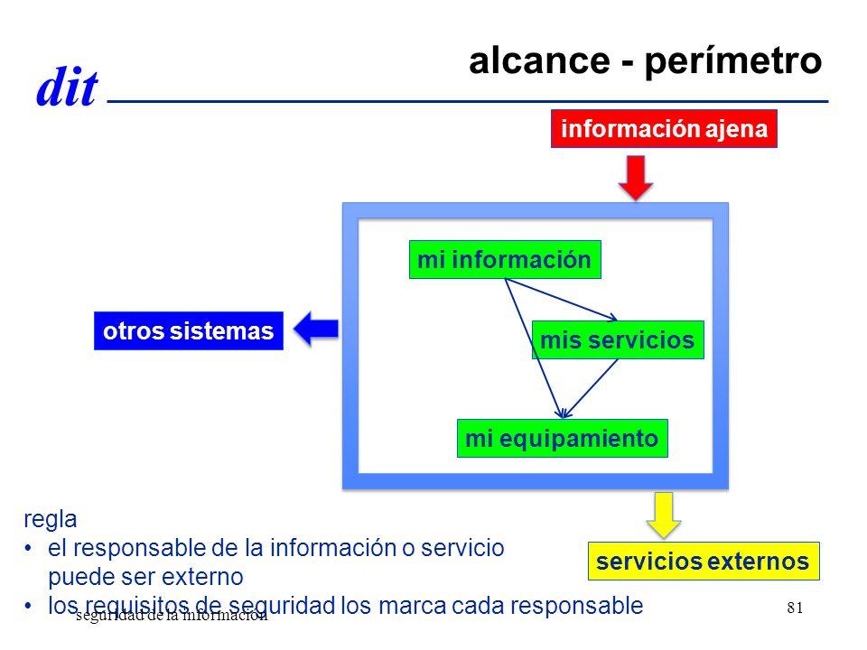 dit regla el responsable de la información o servicio puede ser externo los requisitos de seguridad los marca cada responsable alcance - perímetro información ajena servicios externos otros sistemas mi información mis servicios mi equipamiento seguridad de la información 81
