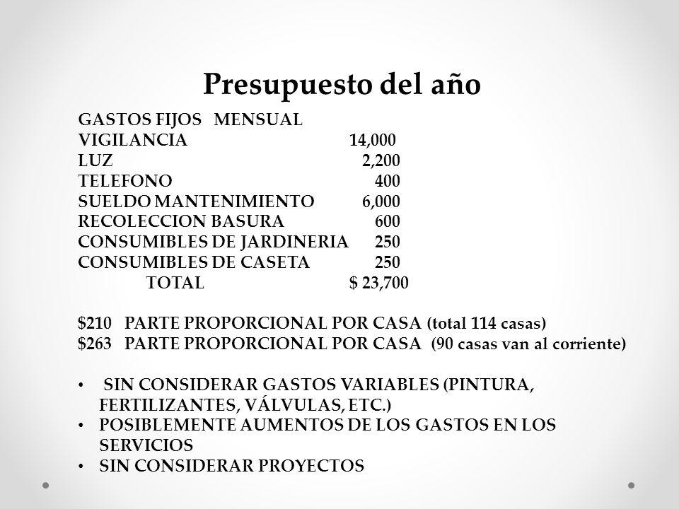 Presupuesto del año GASTOS FIJOSMENSUAL VIGILANCIA14,000 LUZ 2,200 TELEFONO 400 SUELDO MANTENIMIENTO 6,000 RECOLECCION BASURA 600 CONSUMIBLES DE JARDINERIA 250 CONSUMIBLES DE CASETA 250 TOTAL$ 23,700 $210 PARTE PROPORCIONAL POR CASA (total 114 casas) $263 PARTE PROPORCIONAL POR CASA (90 casas van al corriente) SIN CONSIDERAR GASTOS VARIABLES (PINTURA, FERTILIZANTES, VÁLVULAS, ETC.) POSIBLEMENTE AUMENTOS DE LOS GASTOS EN LOS SERVICIOS SIN CONSIDERAR PROYECTOS