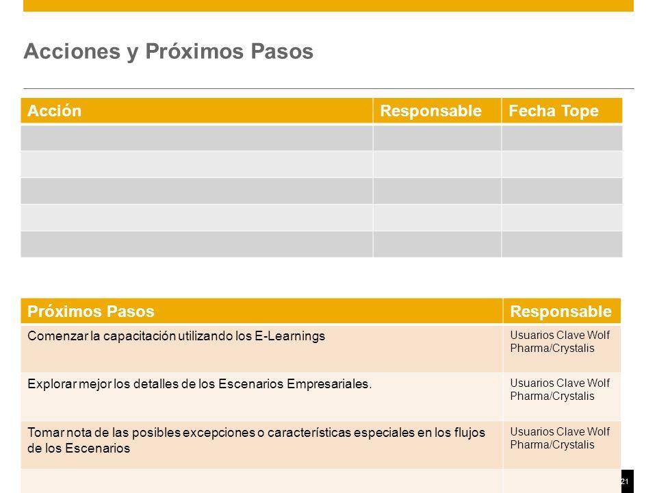 ©2011 SAP AG. All rights reserved.21 Acciones y Próximos Pasos AcciónResponsableFecha Tope Próximos PasosResponsable Comenzar la capacitación utilizan