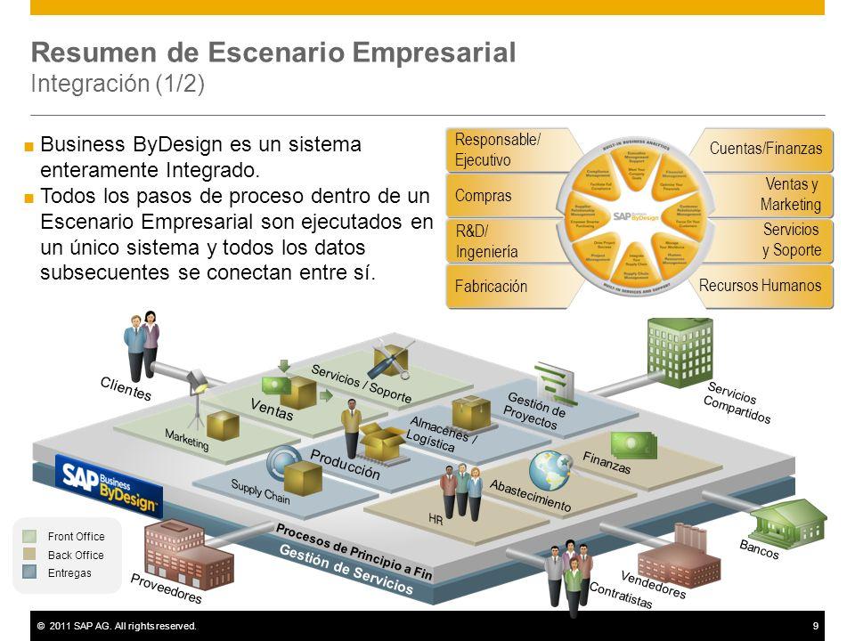 ©2011 SAP AG. All rights reserved.9 Resumen de Escenario Empresarial Integración (1/2) Business ByDesign es un sistema enteramente Integrado. Todos lo
