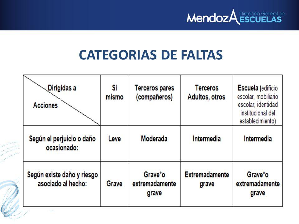 CATEGORIAS DE FALTAS Falta