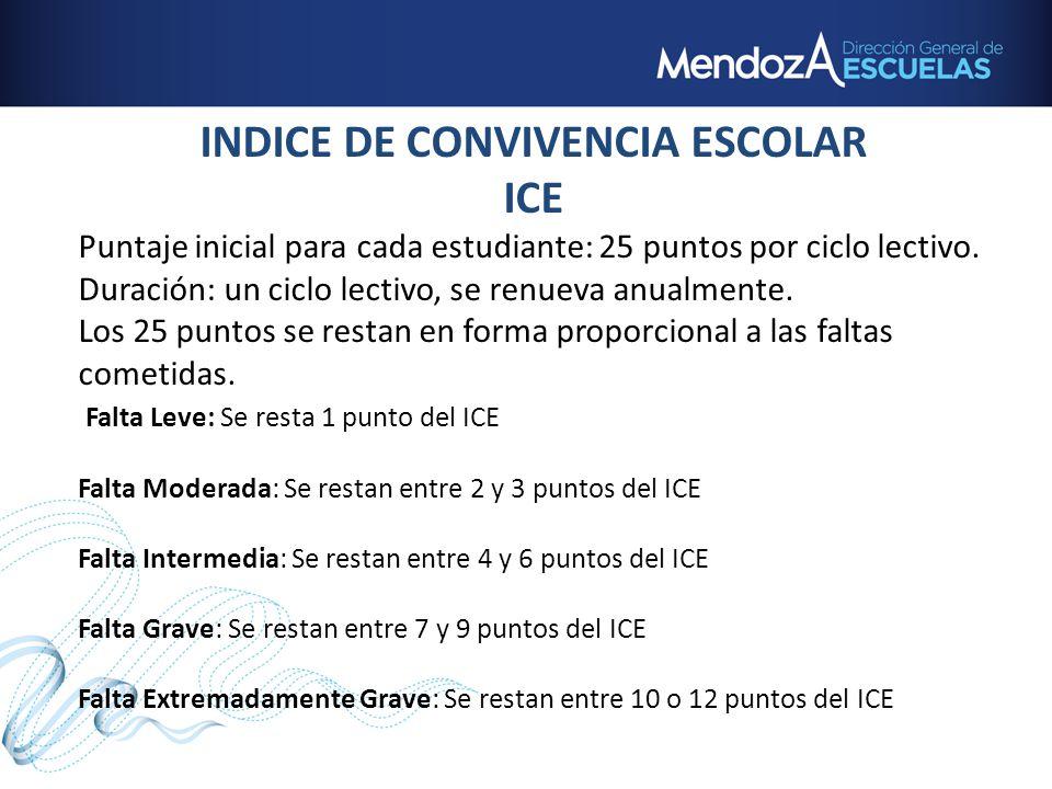 INDICE DE CONVIVENCIA ESCOLAR ICE Puntaje inicial para cada estudiante: 25 puntos por ciclo lectivo. Duración: un ciclo lectivo, se renueva anualmente