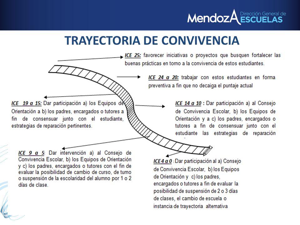 TRAYECTORIA DE CONVIVENCIA