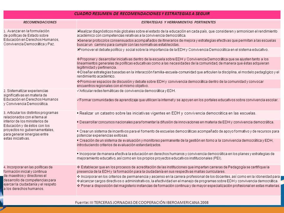 CUADRO RESUMEN DE RECOMENDACIONES Y ESTRATEGIAS A SEGUIR RECOMENDACIONESESTRATEGIAS Y HERRAMIENTAS PERTINENTES 1. Avanzar en la formulación de polític