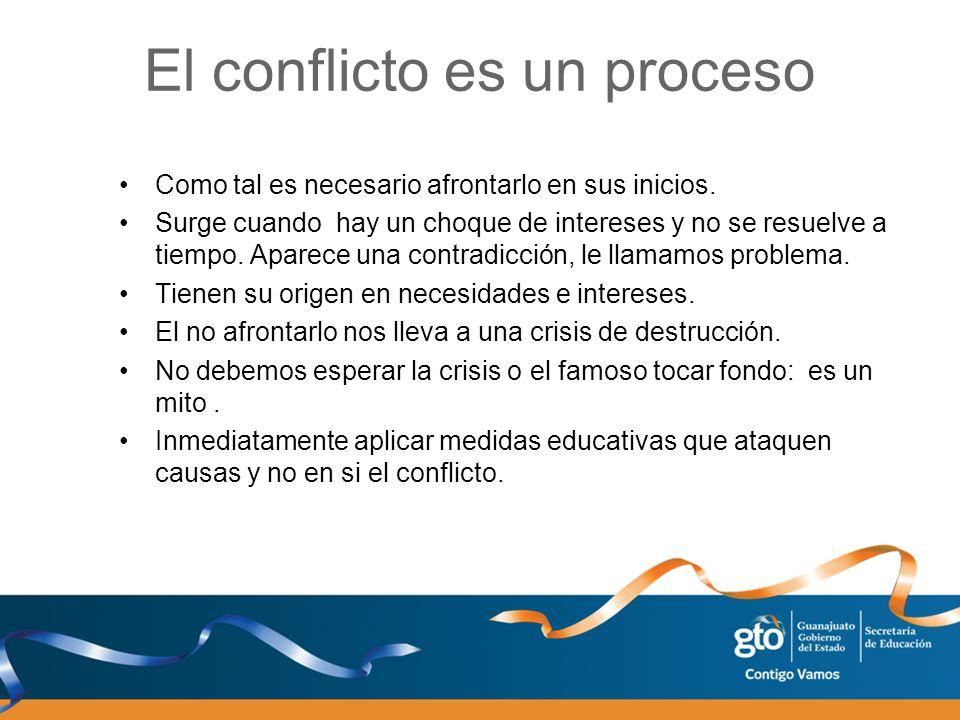 El conflicto es un proceso Como tal es necesario afrontarlo en sus inicios. Surge cuando hay un choque de intereses y no se resuelve a tiempo. Aparece